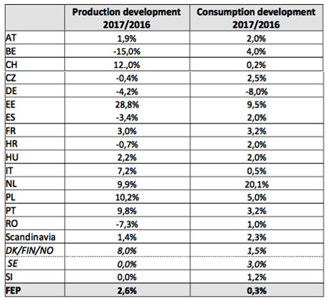 Production and consumption developments 2017/2016